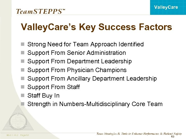 Valley. Care ™ Valley. Care's Key Success Factors n n n n Strong Need