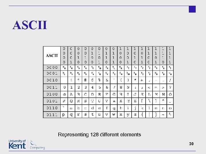 ASCII Representing 128 different elements 30