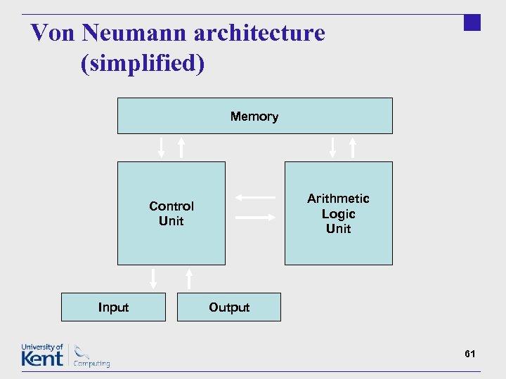 Von Neumann architecture (simplified) Memory Arithmetic Logic Unit Control Unit Input Output 61