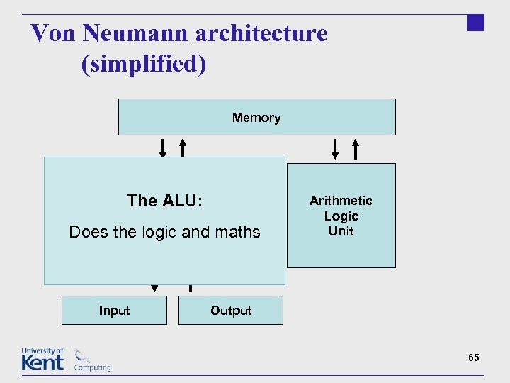 Von Neumann architecture (simplified) Memory The ALU: Control Unit Does the logic and maths