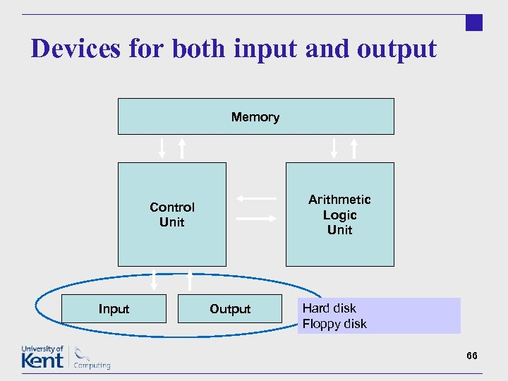Devices for both input and output Memory Arithmetic Logic Unit Control Unit Input Output