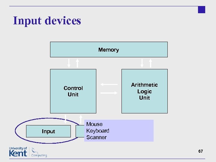 Input devices Memory Arithmetic Logic Unit Control Unit Input Mouse Keyboard Output Scanner 67