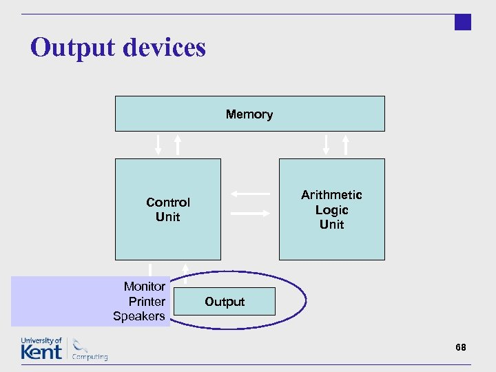 Output devices Memory Arithmetic Logic Unit Control Unit Monitor Input Printer Speakers Output 68