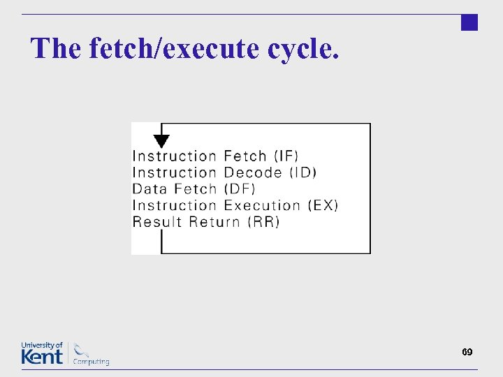 The fetch/execute cycle. 69