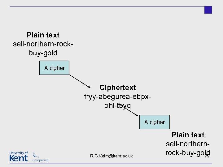 Plain text sell-northern-rockbuy-gold A cipher Ciphertext fryy-abegurea-ebpxohl-tbyq A cipher R. G. Keim@kent. ac. uk