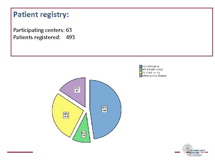Patient registry: Participating centers: 63 Patients registered: 493