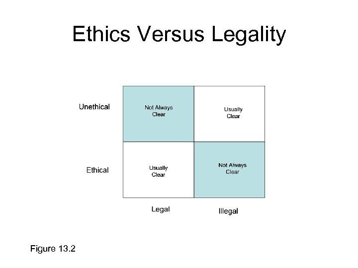 Ethics Versus Legality Figure 13. 2