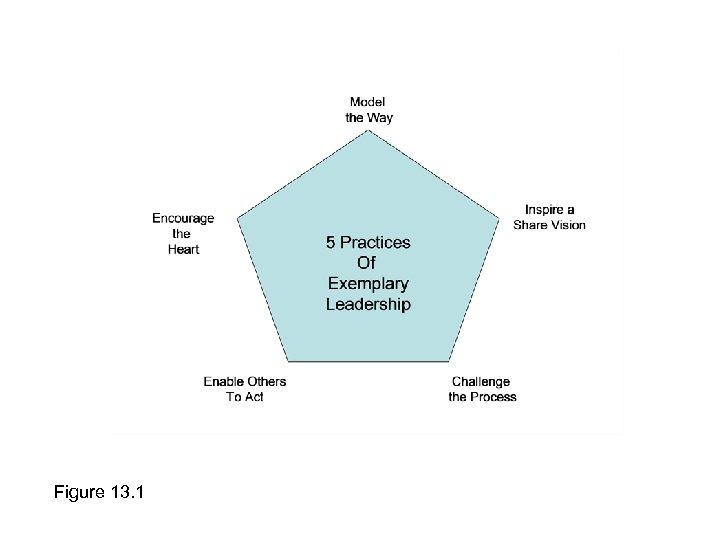 Figure 13. 1