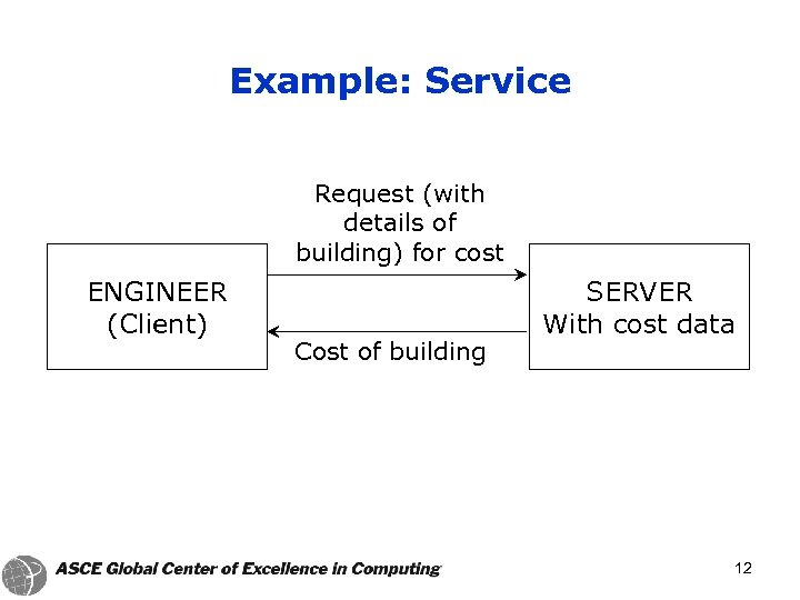 Example: Service Request (with details of building) for cost ENGINEER (Client) Cost of building