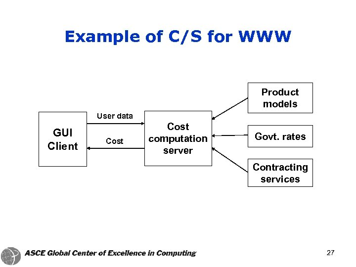 Example of C/S for WWW Product models User data GUI Client Cost computation server