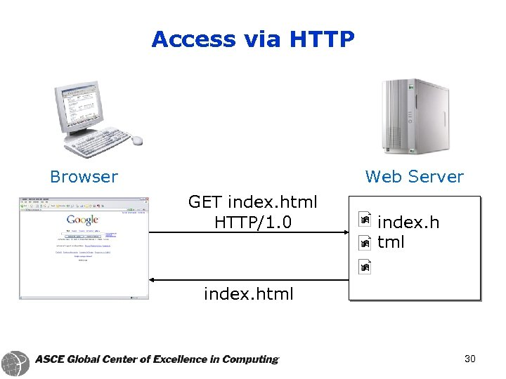 Access via HTTP Browser Web Server GET index. html HTTP/1. 0 index. h tml