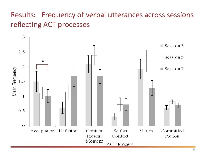 Results: Frequency of verbal utterances across sessions reflecting ACT processes * 21