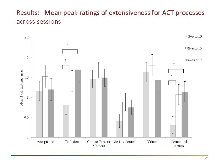Results: Mean peak ratings of extensiveness for ACT processes across sessions 22