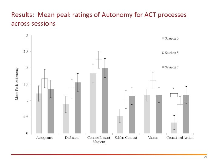 Results: Mean peak ratings of Autonomy for ACT processes across sessions 23