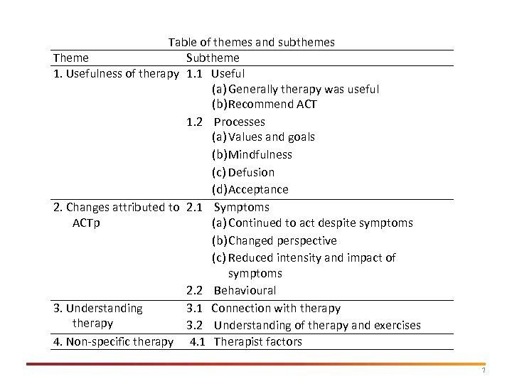 Table of themes and subthemes Theme Subtheme 1. Usefulness of therapy 1. 1 Useful