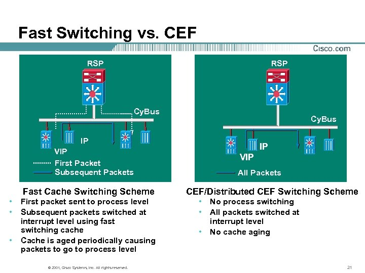Fast Switching vs. CEF RSP Cy. Bus IP IP VIP First Packet Subsequent Packets