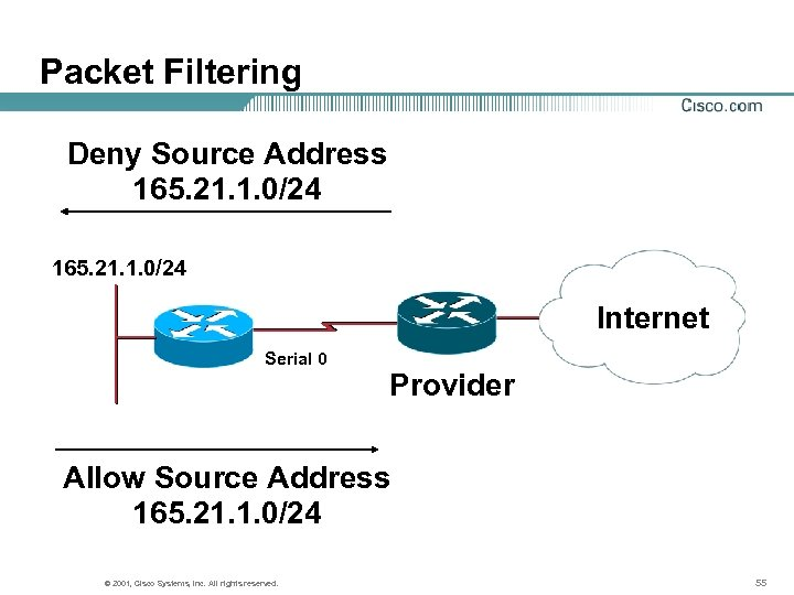 Packet Filtering Deny Source Address 165. 21. 1. 0/24 Internet Serial 0 Provider Allow