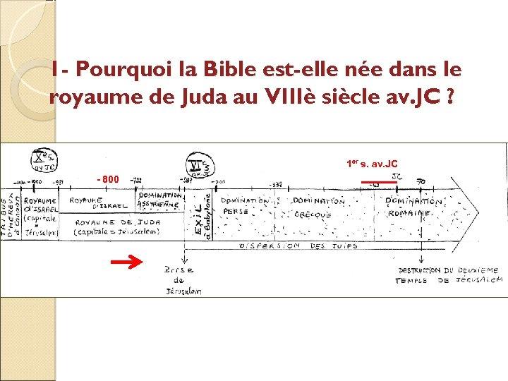 1 - Pourquoi la Bible est-elle née dans le royaume de Juda au VIIIè