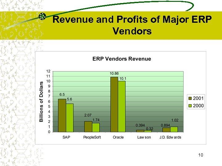 Revenue and Profits of Major ERP Vendors 10