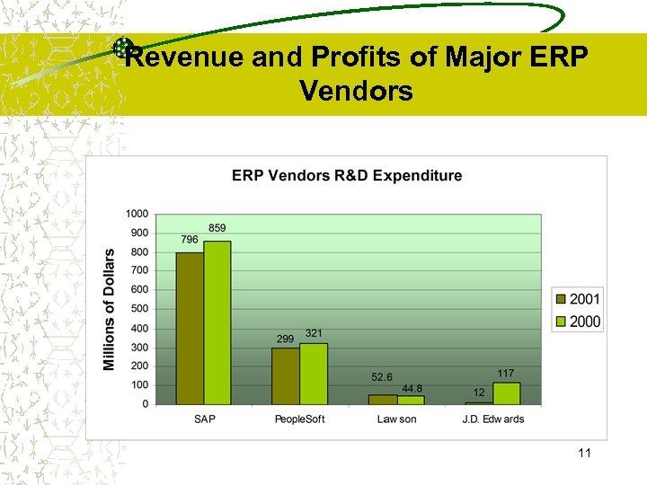 Revenue and Profits of Major ERP Vendors 11