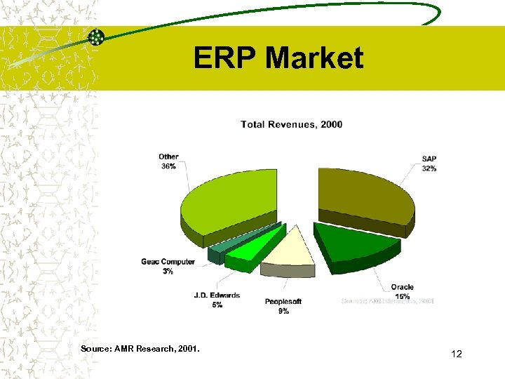 ERP Market Source: AMR Research, 2001. 12
