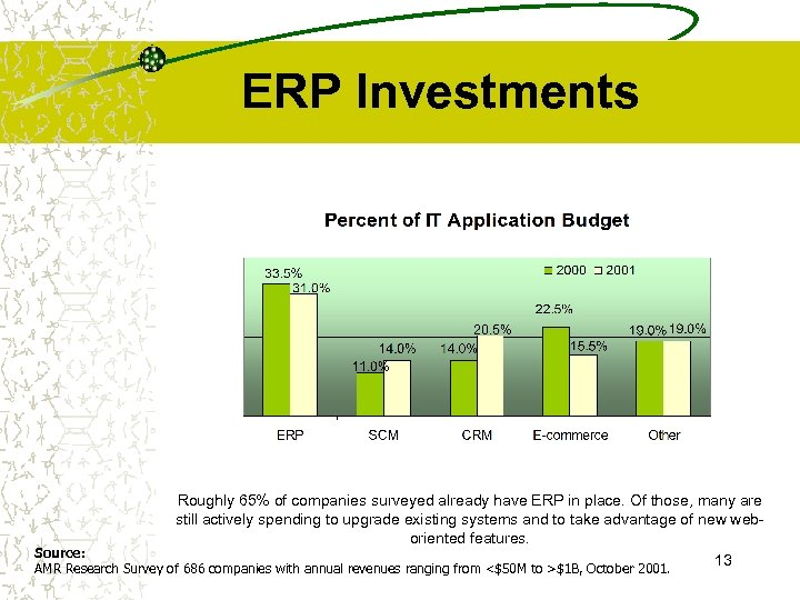 ERP Investments Roughly 65% of companies surveyed already have ERP in place. Of those,