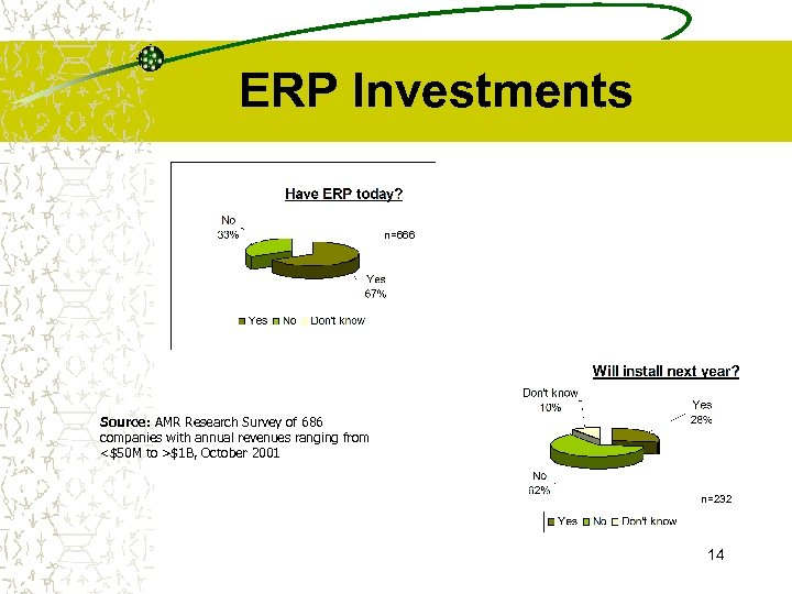 ERP Investments n=666 Source: AMR Research Survey of 686 companies with annual revenues ranging