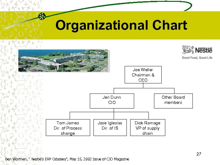 Organizational Chart Joe Weller Chairman & CEO Jeri Dunn CIO Tom James Dir. of