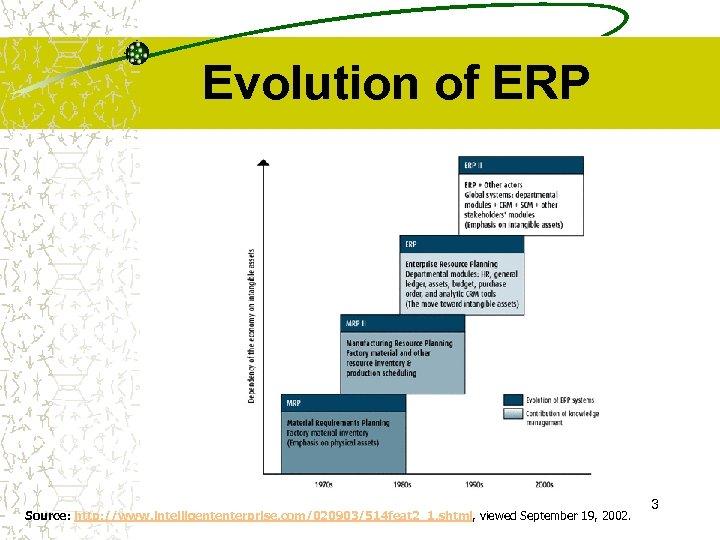 Evolution of ERP Source: http: //www. intelligententerprise. com/020903/514 feat 2_1. shtml, viewed September 19,