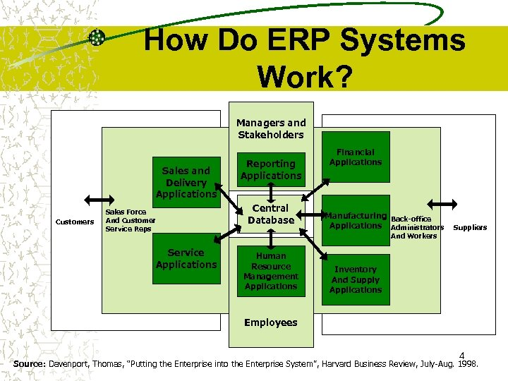 How Do ERP Systems Work? Managers and Stakeholders Human and Sales Resource Delivery Management