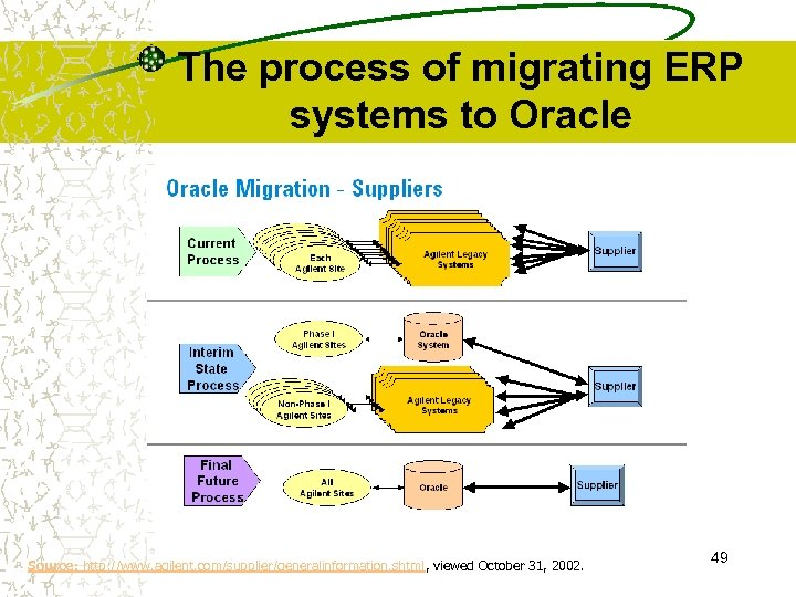 The process of migrating ERP systems to Oracle Source: http: //www. agilent. com/supplier/generalinformation. shtml,