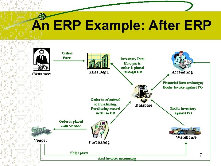 An ERP Example: After ERP Orders Parts Sales Dept. Customers Inventory Data If no