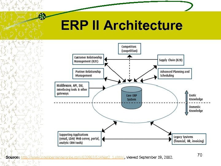 ERP II Architecture Source: http: //www. intelligententerprise. com/020903/514 feat 2_1. shtml, viewed September 19,