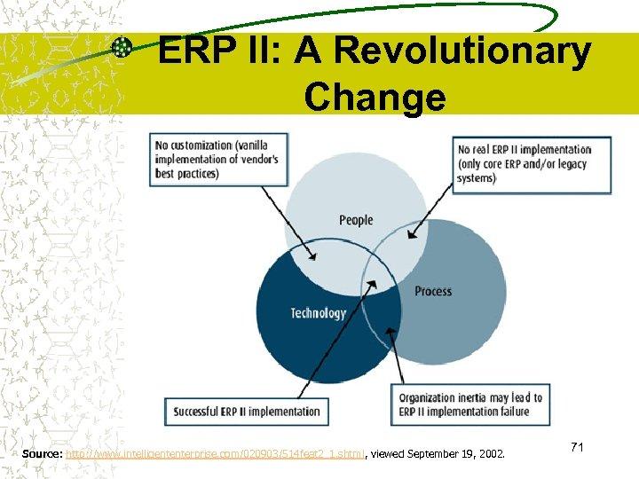 ERP II: A Revolutionary Change Source: http: //www. intelligententerprise. com/020903/514 feat 2_1. shtml, viewed
