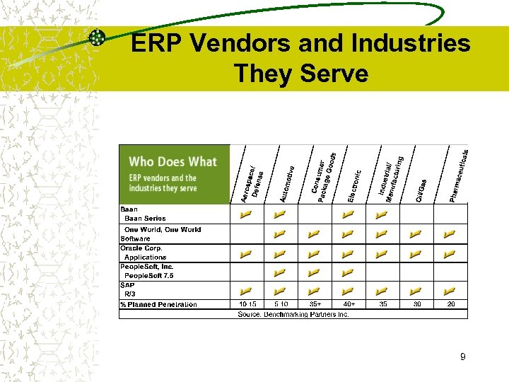 ERP Vendors and Industries They Serve 9