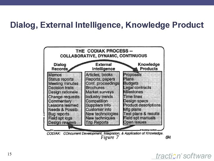 Dialog, External Intelligence, Knowledge Product 15