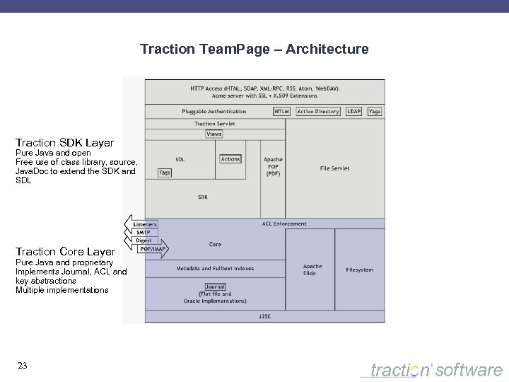 Traction Team. Page – Architecture Traction SDK Layer Pure Java and open Free use