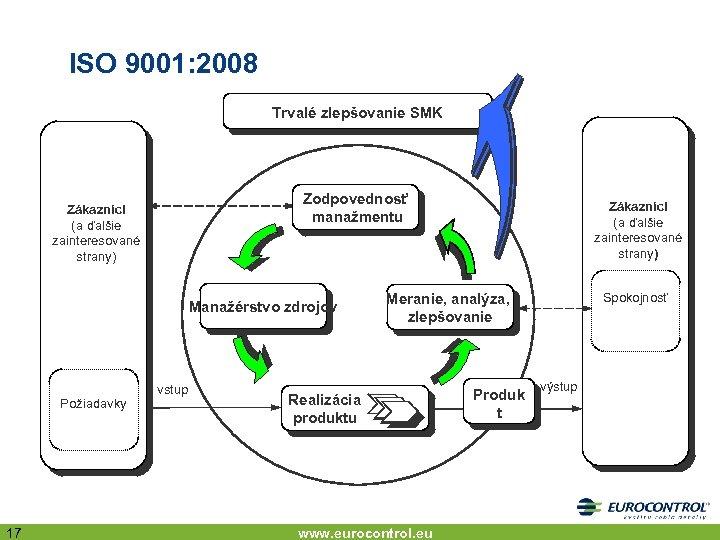 ISO 9001: 2008 Trvalé zlepšovanie SMK Zodpovednosť manažmentu Zákazníci (a ďalšie zainteresované strany) Manažérstvo