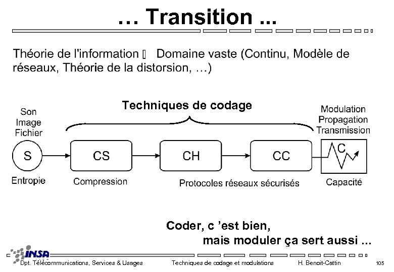 … Transition. . . Techniques de codage Coder, c 'est bien, mais moduler ça