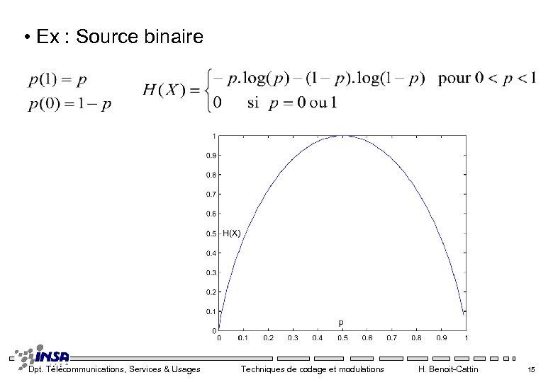 • Ex : Source binaire Dpt. Télécommunications, Services & Usages Techniques de codage