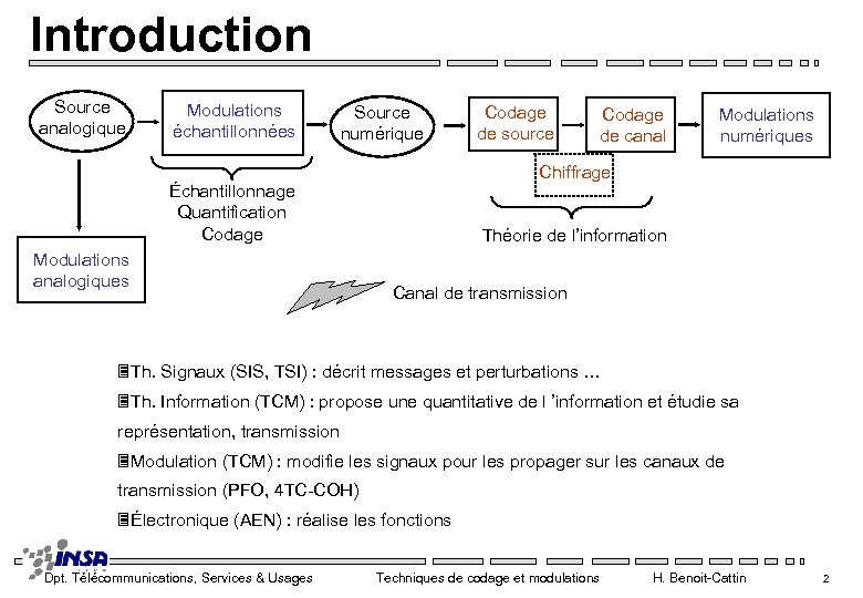 Introduction Source analogique Modulations échantillonnées Source numérique Codage de canal Modulations numériques Chiffrage Échantillonnage