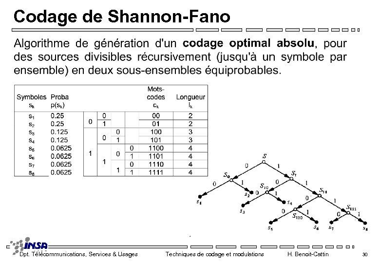 Codage de Shannon-Fano Dpt. Télécommunications, Services & Usages Techniques de codage et modulations H.