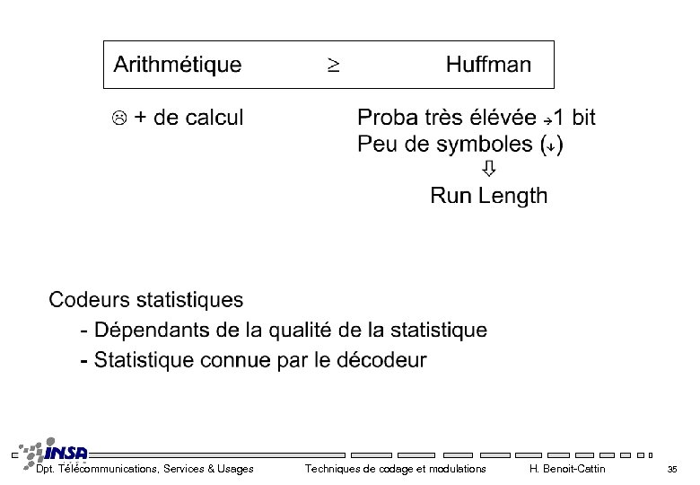 Dpt. Télécommunications, Services & Usages Techniques de codage et modulations H. Benoit-Cattin 35