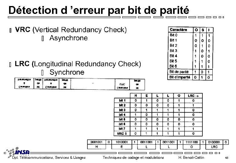 Détection d 'erreur par bit de parité Dpt. Télécommunications, Services & Usages Techniques de
