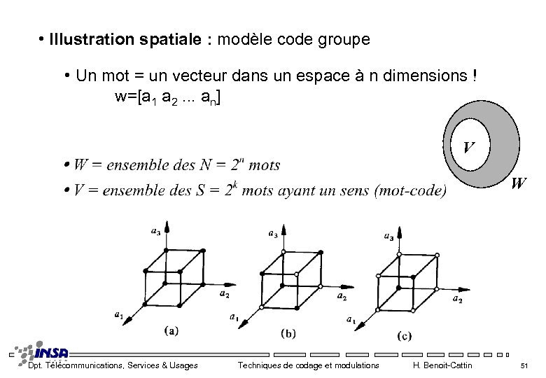 • Illustration spatiale : modèle code groupe • Un mot = un vecteur