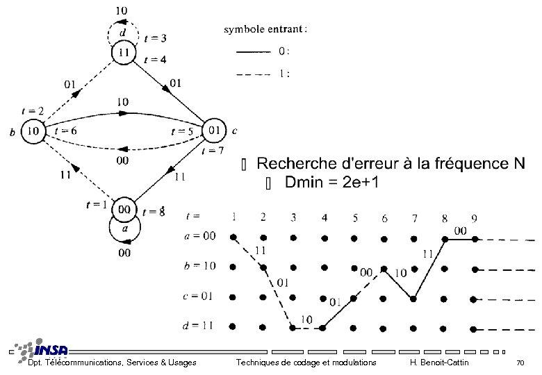 Dpt. Télécommunications, Services & Usages Techniques de codage et modulations H. Benoit-Cattin 70