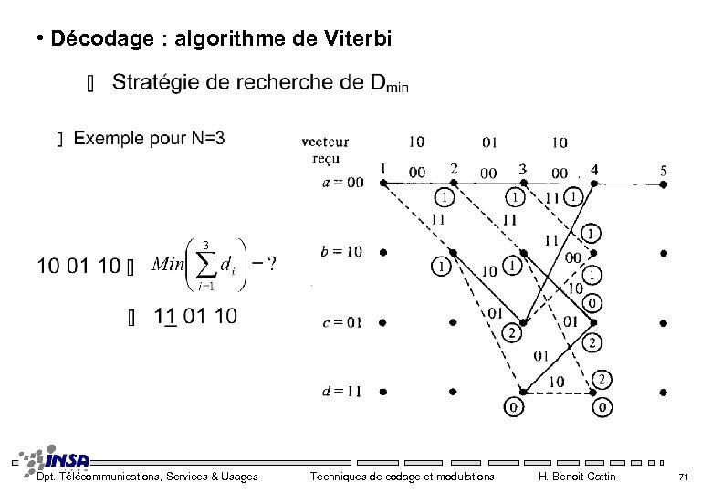 • Décodage : algorithme de Viterbi Dpt. Télécommunications, Services & Usages Techniques de