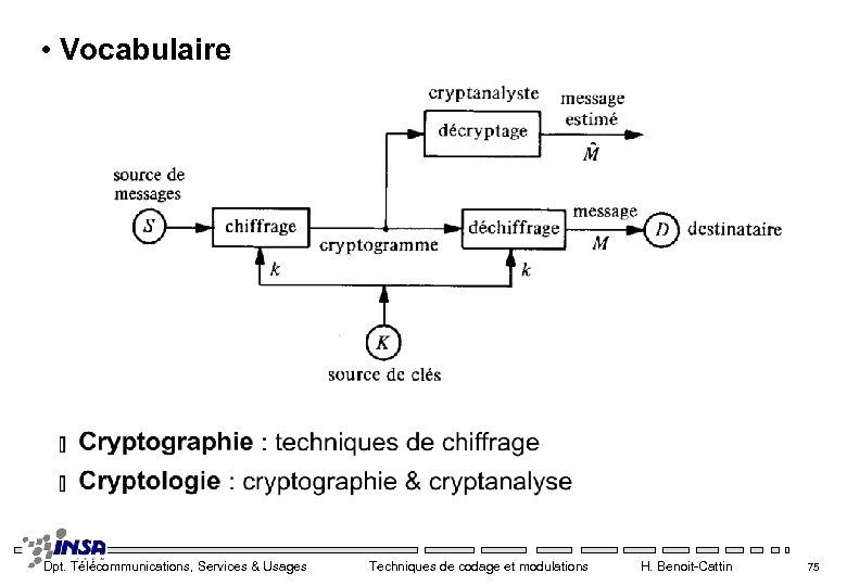 • Vocabulaire Dpt. Télécommunications, Services & Usages Techniques de codage et modulations H.
