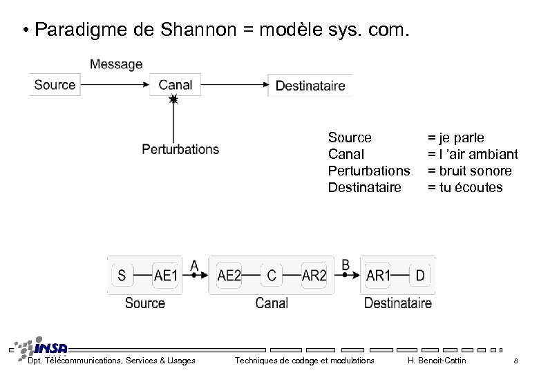 • Paradigme de Shannon = modèle sys. com. Source Canal Perturbations Destinataire Dpt.
