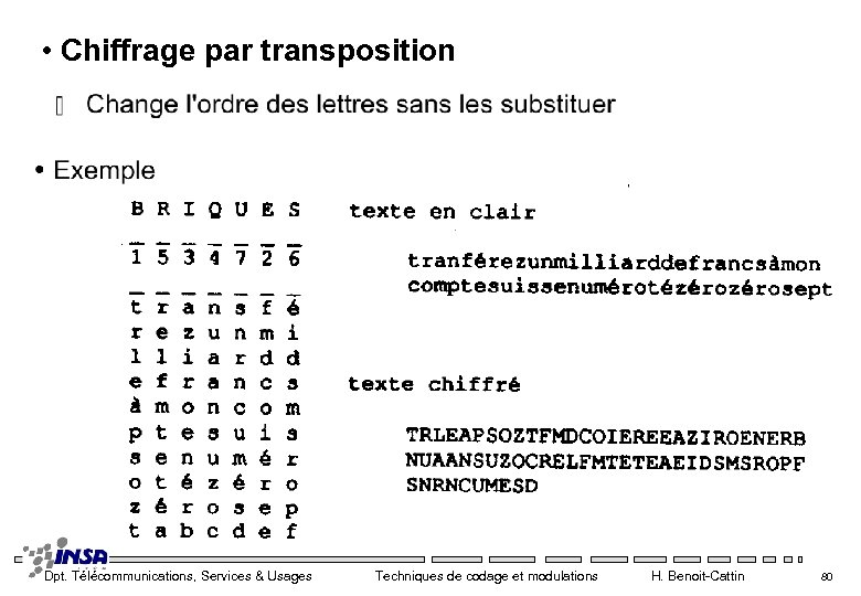 • Chiffrage par transposition Dpt. Télécommunications, Services & Usages Techniques de codage et